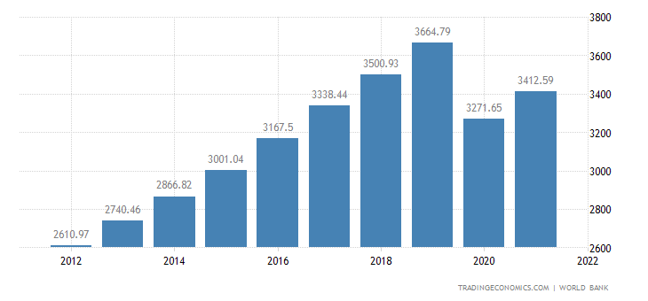 an overview of per capita income of the philippines The latest value for gdp per capita (current us$) in philippines was  definition:  gdp per capita is gross domestic product divided by midyear population.
