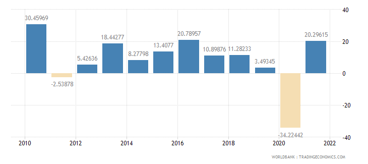 philippines gross capital formation annual percent growth wb data