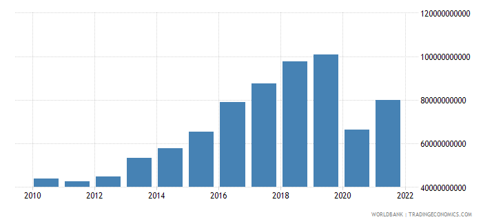 philippines gross capital formation constant 2000 us dollar wb data