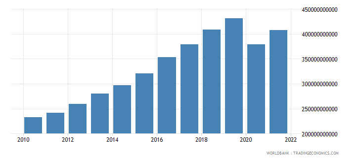 philippines gross national expenditure constant 2000 us dollar wb data