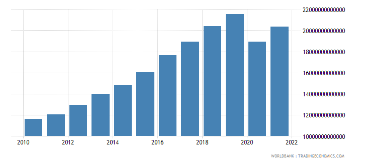 philippines gross national expenditure constant lcu wb data