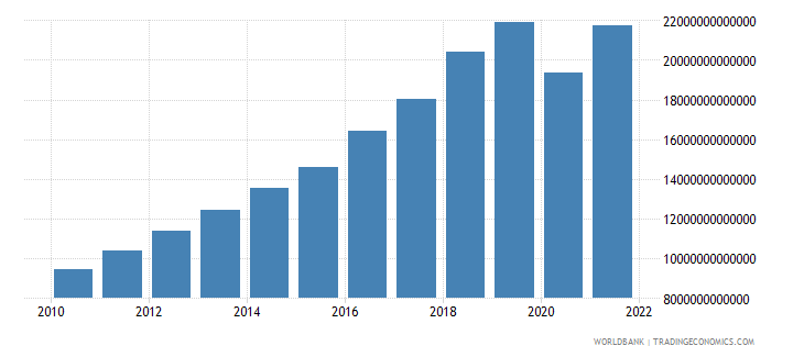philippines gross national expenditure current lcu wb data