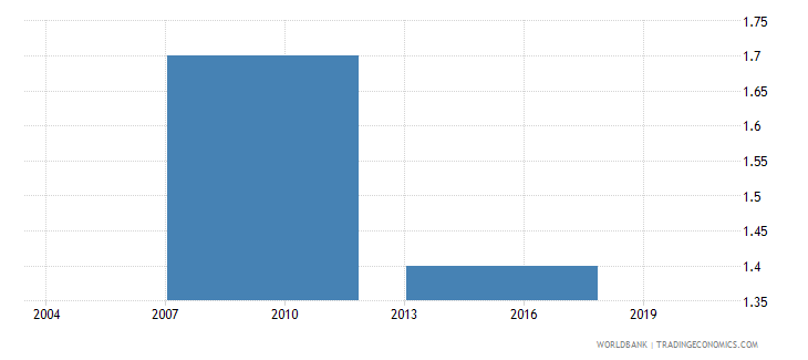 philippines if there were visits average number of visits or required meetings with tax officials wb data