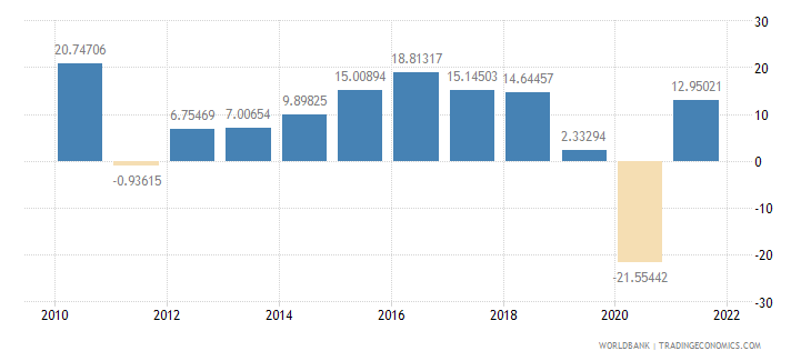 philippines imports of goods and services annual percent growth wb data