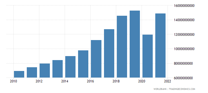 philippines imports of goods and services us dollar wb data