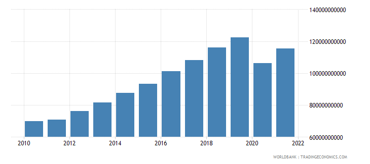 philippines industry value added constant 2000 us dollar wb data