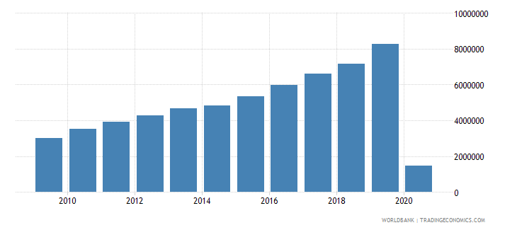 philippines international tourism number of arrivals wb data