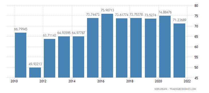 philippines manufactures imports percent of merchandise imports wb data