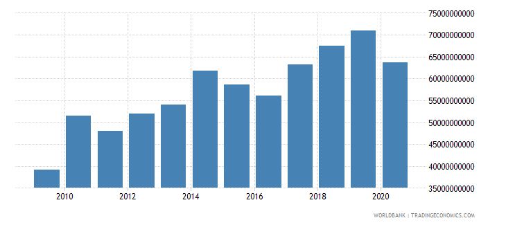 philippines merchandise exports by the reporting economy us dollar wb data