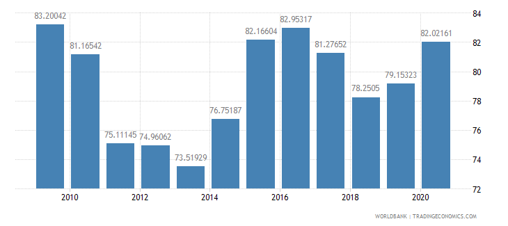 philippines net barter terms of trade index 2000  100 wb data