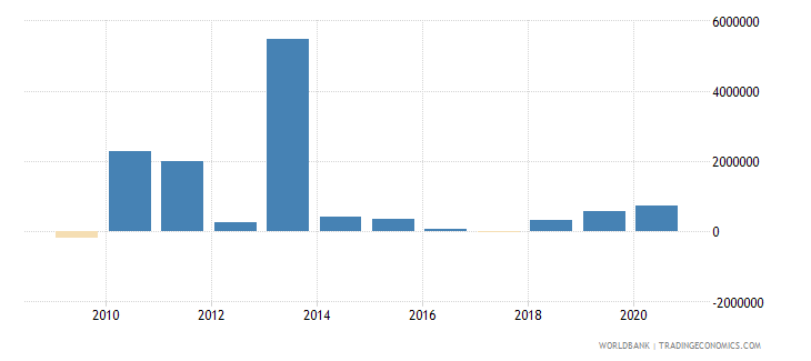 philippines net bilateral aid flows from dac donors denmark us dollar wb data