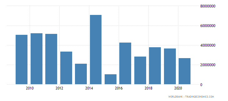philippines net bilateral aid flows from dac donors european commission us dollar wb data