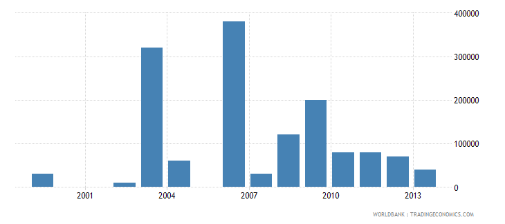 philippines net bilateral aid flows from dac donors greece us dollar wb data