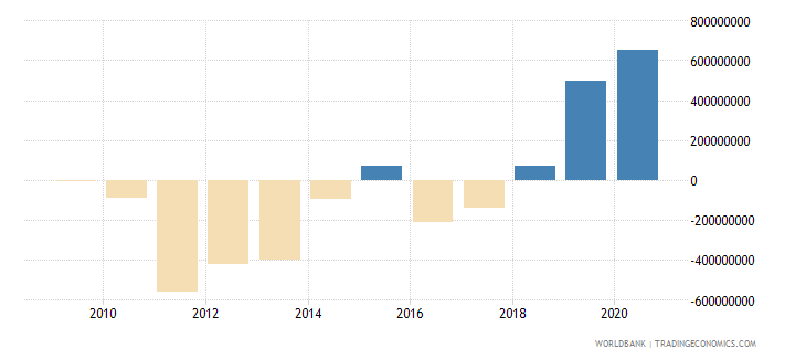 philippines net bilateral aid flows from dac donors japan us dollar wb data
