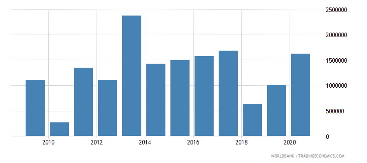 philippines net bilateral aid flows from dac donors luxembourg us dollar wb data