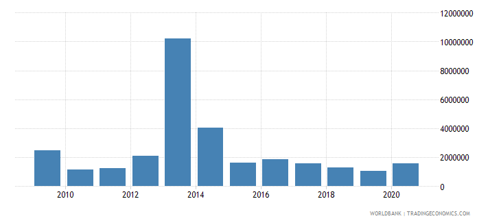 philippines net bilateral aid flows from dac donors switzerland us dollar wb data