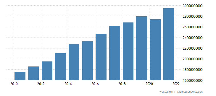 philippines net current transfers from abroad us dollar wb data