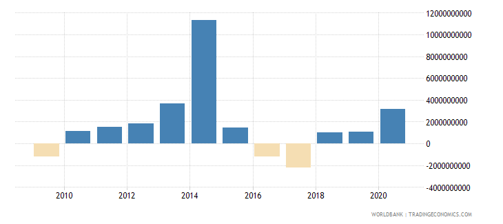philippines net flows on external debt private nonguaranteed png nfl us dollar wb data
