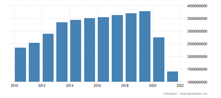 philippines net income from abroad us dollar wb data