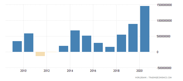 philippines net official development assistance received us dollar wb data