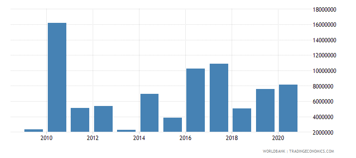 philippines net official flows from un agencies ifad us dollar wb data