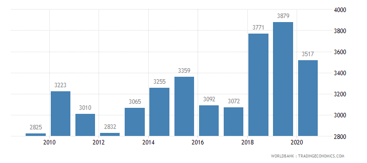 philippines patent applications nonresidents wb data