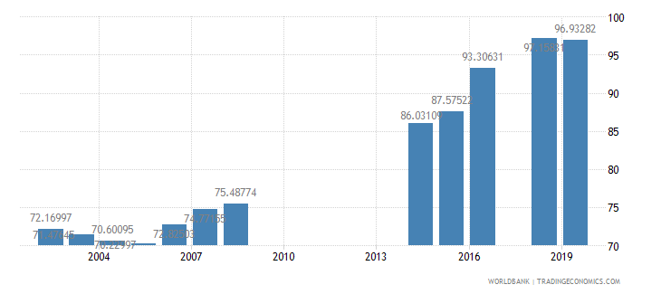 philippines persistence to grade 5 male percent of cohort wb data