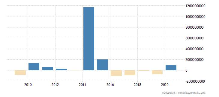 philippines png commercial banks and other creditors nfl us dollar wb data