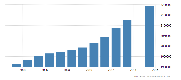 philippines population age 11 total wb data