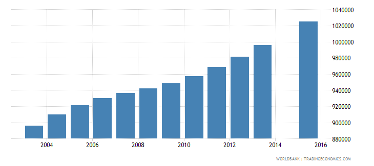 philippines population age 14 female wb data
