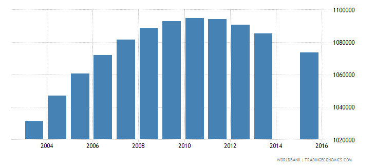 philippines population age 2 female wb data