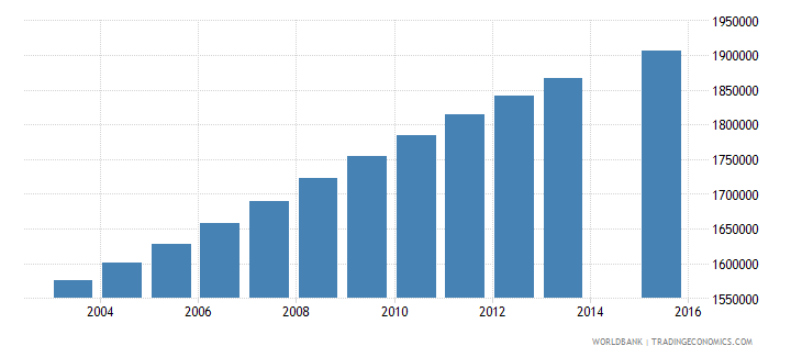 philippines population age 21 total wb data