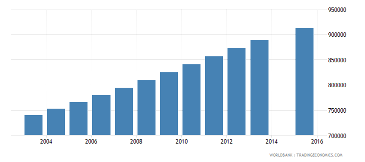 philippines population age 23 female wb data