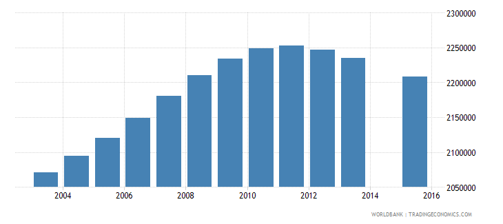 philippines population age 3 total wb data