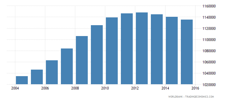 philippines population age 5 male wb data