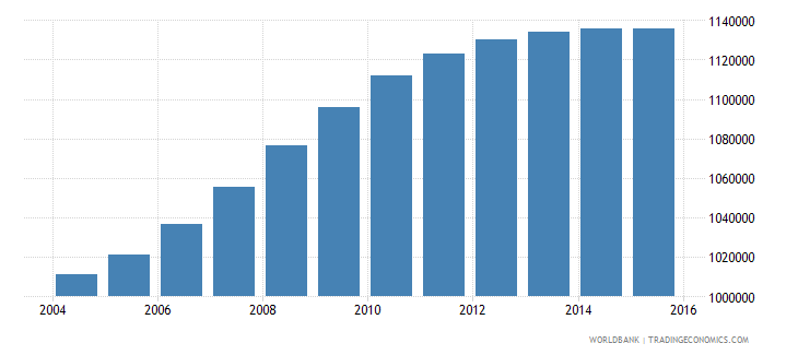 philippines population age 7 male wb data