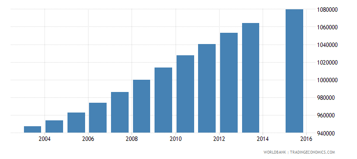 philippines population age 9 female wb data