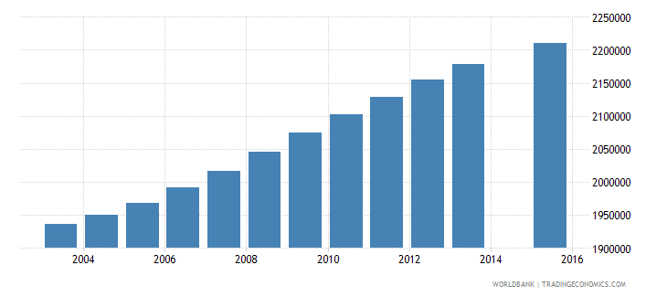 philippines population age 9 total wb data
