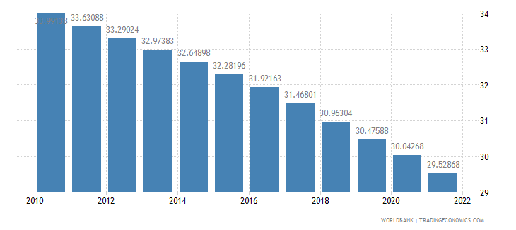 philippines population ages 0 14 percent of total wb data