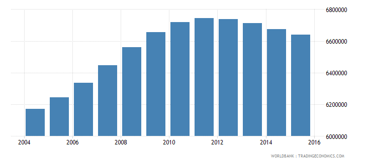 philippines population ages 3 5 total wb data