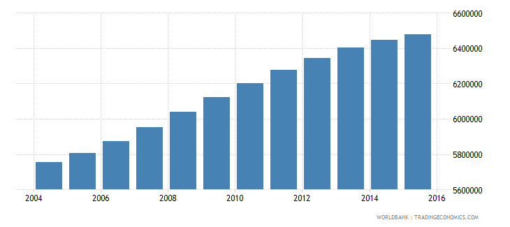 philippines population ages 6 11 female wb data