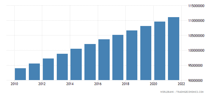 philippines population total wb data