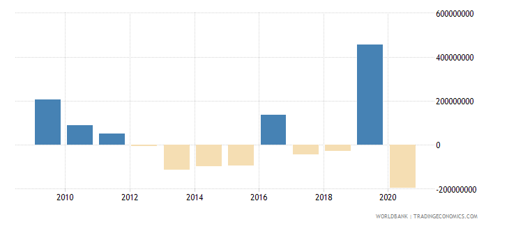 philippines ppg commercial banks nfl us dollar wb data