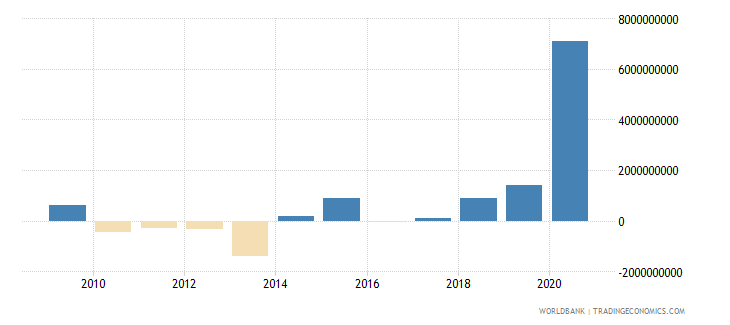 philippines ppg official creditors nfl us dollar wb data