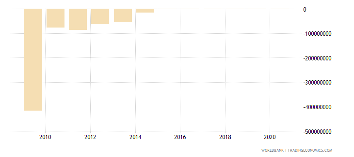 philippines ppg other private creditors nfl us dollar wb data