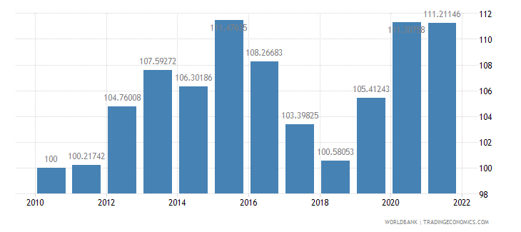 philippines real effective exchange rate index 2000  100 wb data