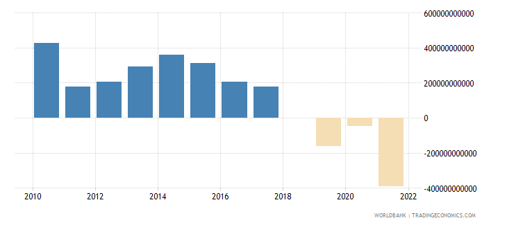 philippines terms of trade adjustment constant lcu wb data