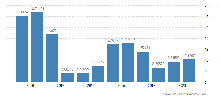 philippines total debt service percent of exports of goods services and income wb data