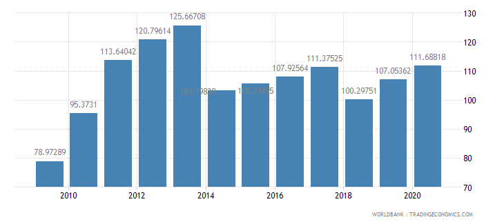 philippines total reserves percent of total external debt wb data