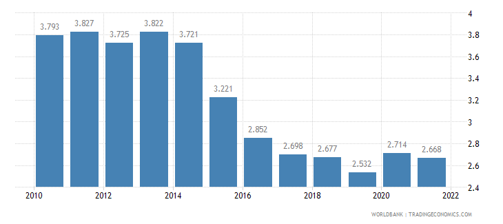 philippines unemployment female percent of female labor force wb data